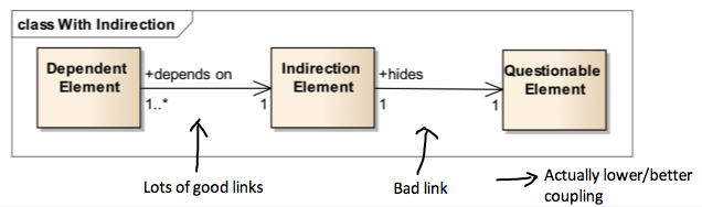 Example of Indirection