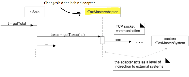Adaptor pattern is an example of indirection