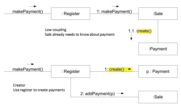1. Creating payment from `:Sale` or `:Register` - *Low coupling* or *Creator*