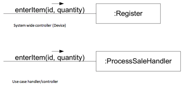 2. Controller choices - System Wide Controller or Use Case Handler