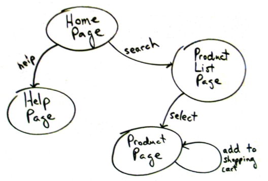 Web-page navigation example