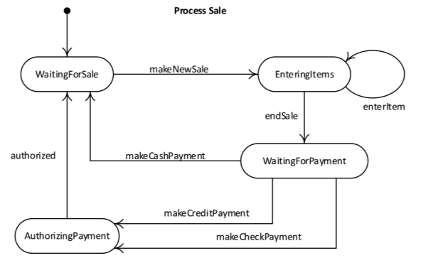 Process Sale Operation Sequencing example
