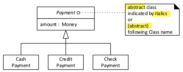 Payment Hierarchy - Class Diagram