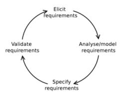 Model of ideal process