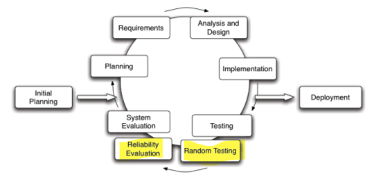Iterative model with added steps of reliability evaluation and random   testing