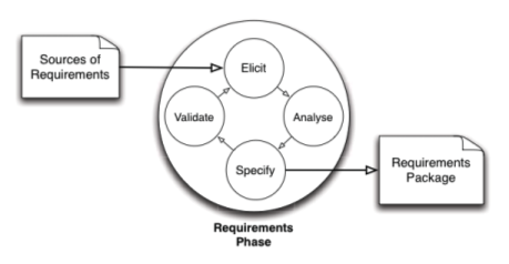 Decomposition of the requirements phase