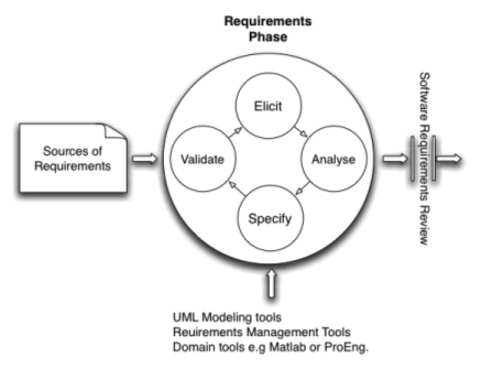 Example of requirements phase with resources