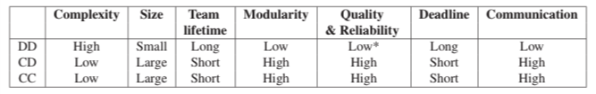 Strengths and Weaknesses of CC, CD, DD