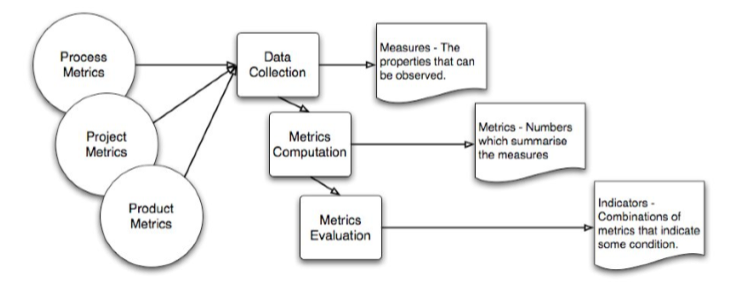 Process, Project and Product Metrics