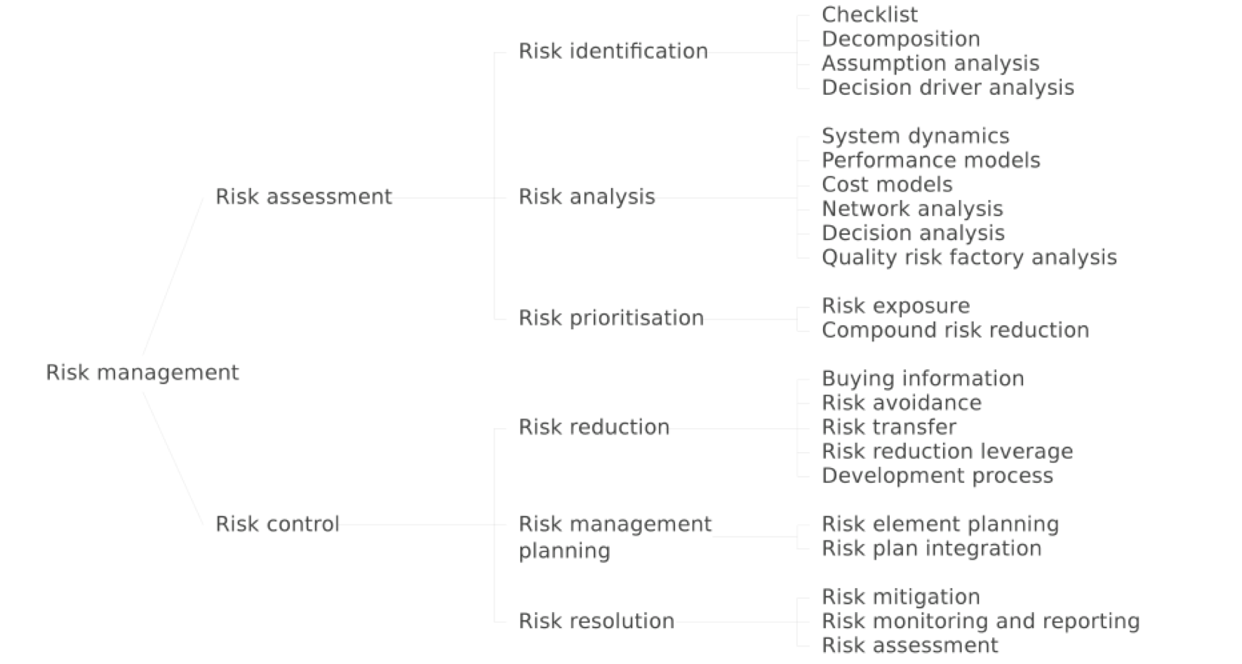 Risk assessment and control broken down further
