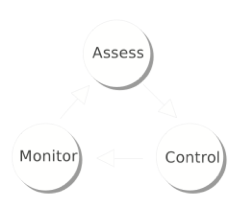 Risk management as an iterative and ongoing process