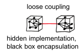 System with loose coupling
