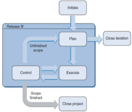 """Formal Life Cycle Models - """"Deliver a product eventually"""""""