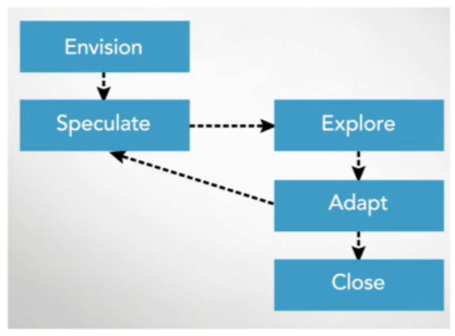 """Agile PMP Life Cycle → """"Deliver frequent small chunks of product"""""""