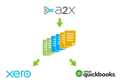 A2X connects Shopify to Xero and QuickBooks