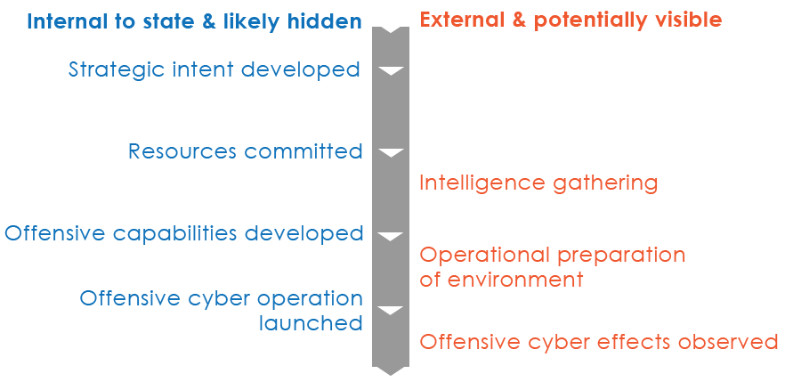 Defining offensive cyber capabilities   Australian Strategic Policy Institute