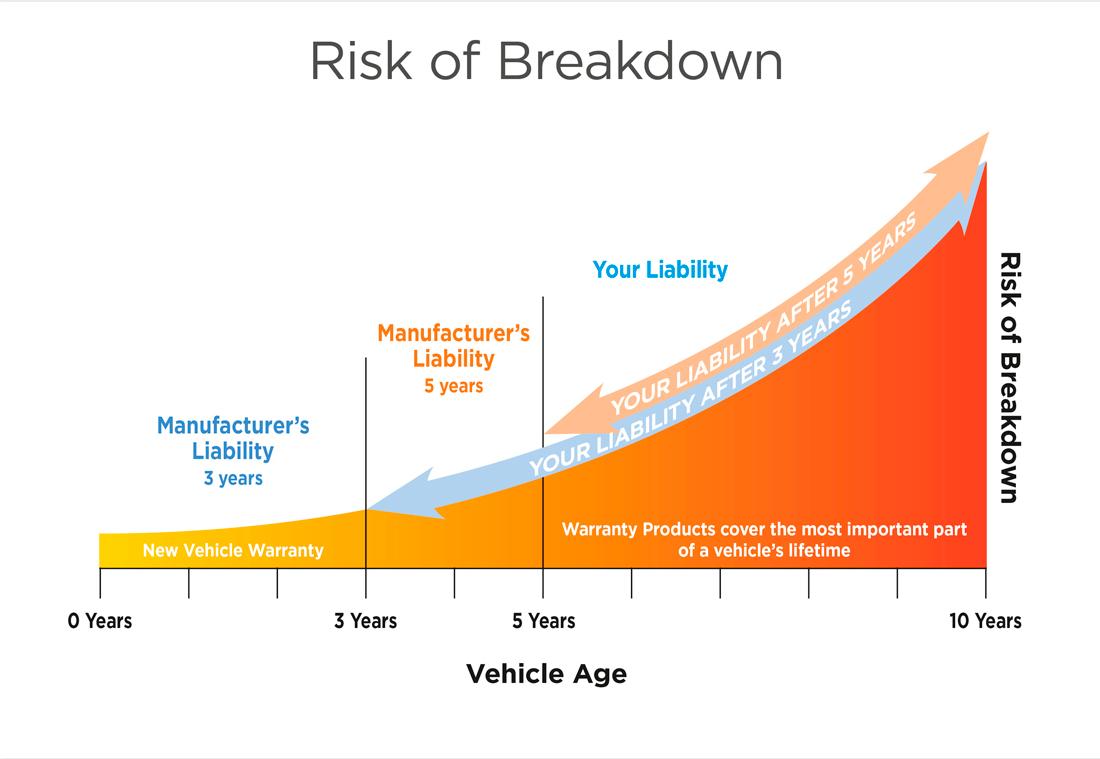 Mechanical Protection Plan - Berwick Mitsubishi