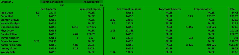Emperor 5 Results