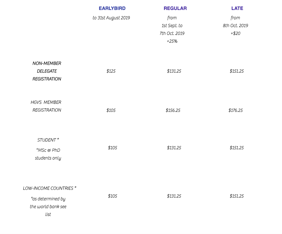 Registration Fees Table
