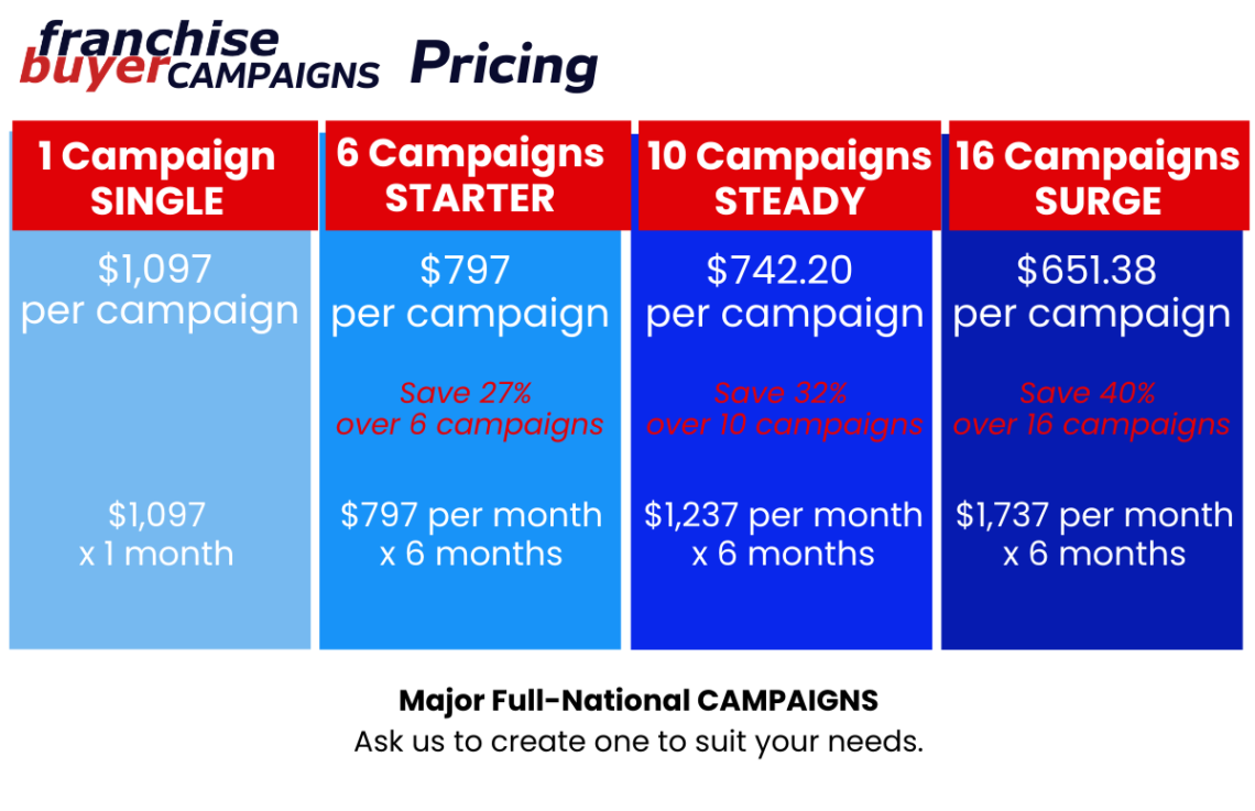 Franchise Buyer Campaigns Pricing June 19