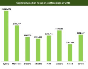 Median City Prices in Australia