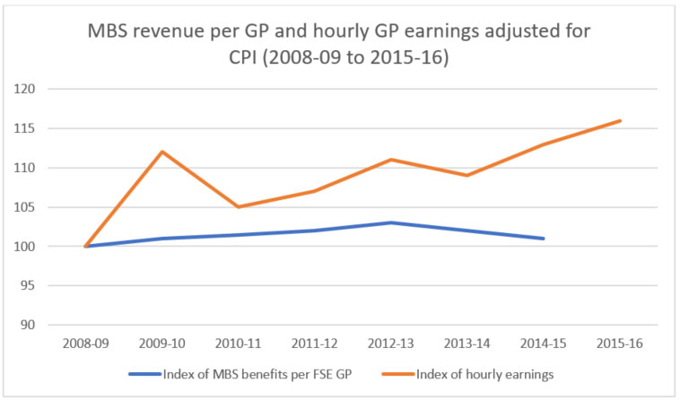 MBS Revenue per GP and hourly GP earnings