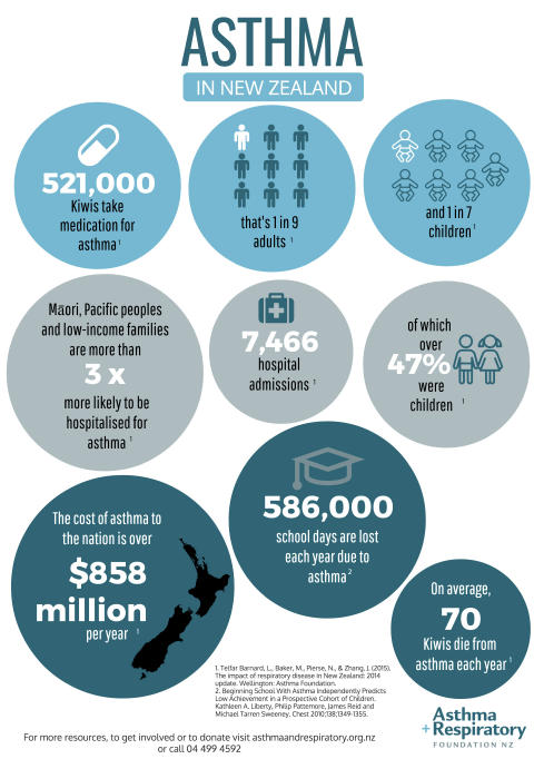 Asthma In New Zealand Infographic