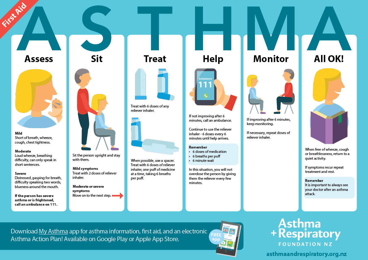 asthma brochure template - asthma first aid asthma foundation nz