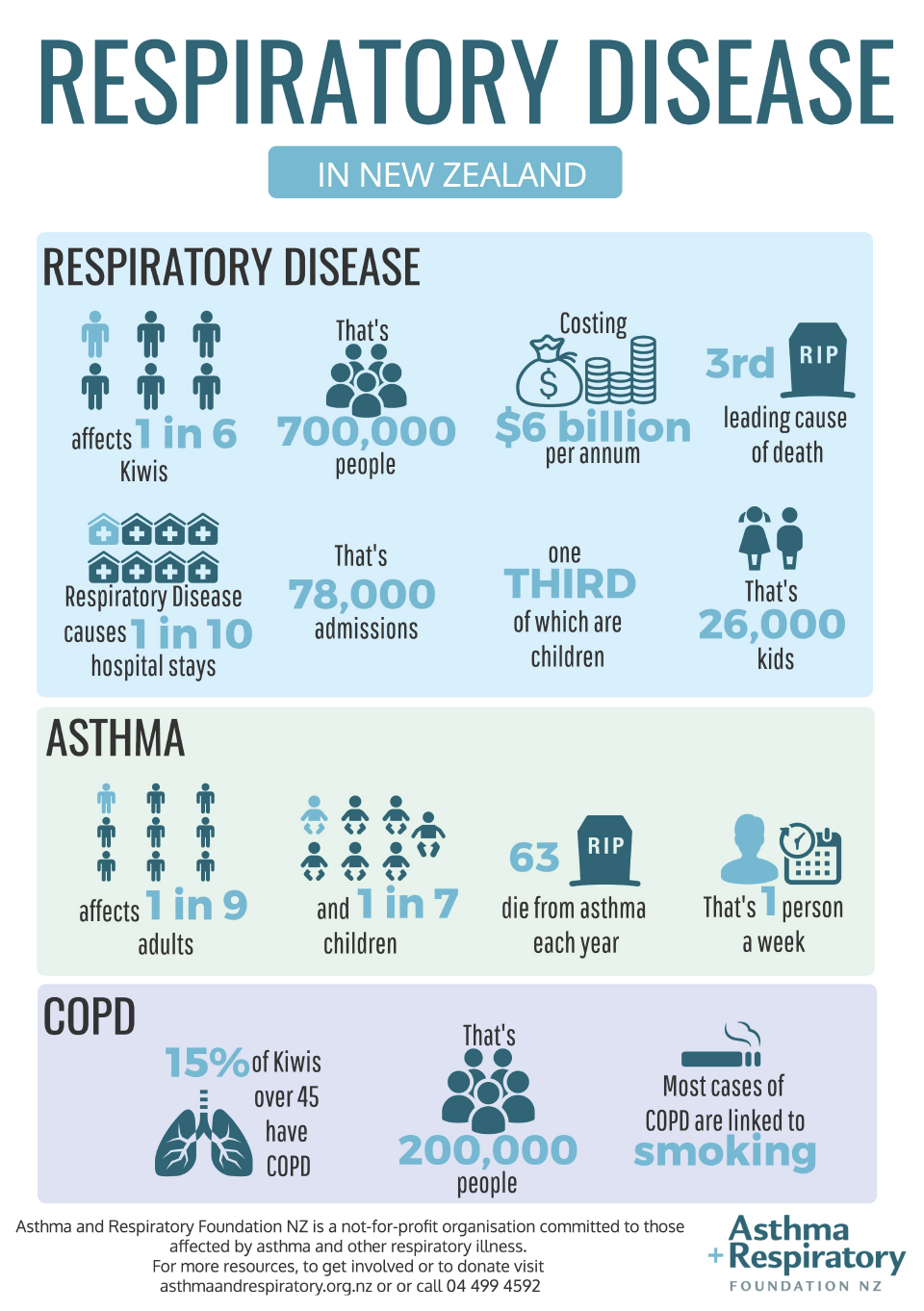 Respiratory Disease In Nz