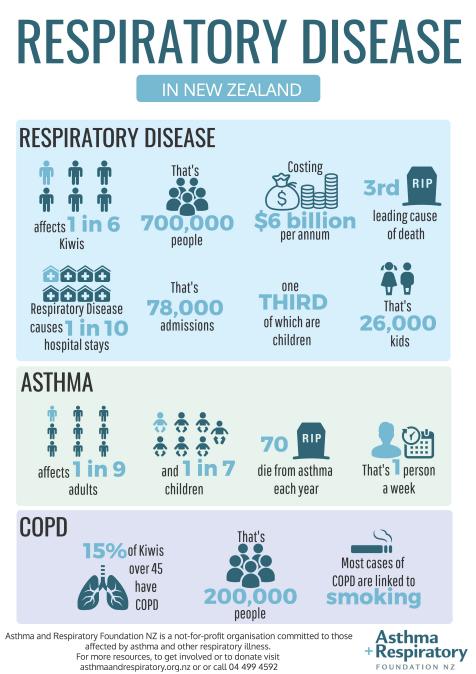 Respiratory In Nz