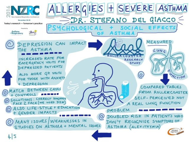 Allergies And Severe Asthma 4