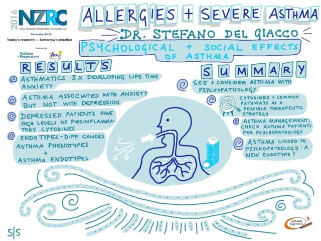 Allergies And Severe Asthma 5