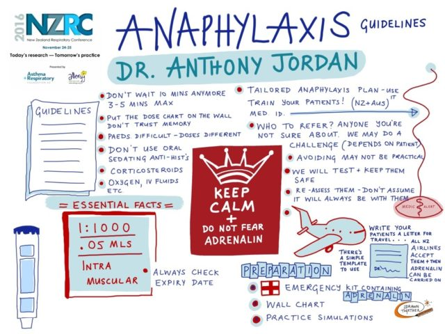Anaphylaxis Guidelines 2