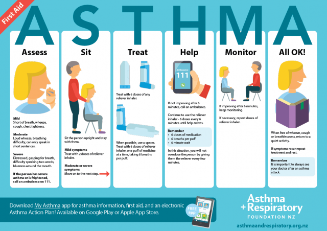 English Asthma First Aid Poster