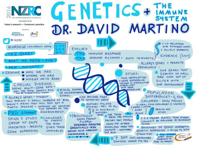 Genetics And The Immune System