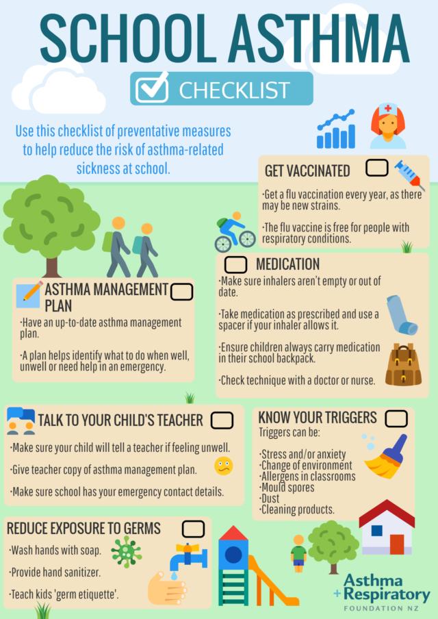 School Asthma Checklist