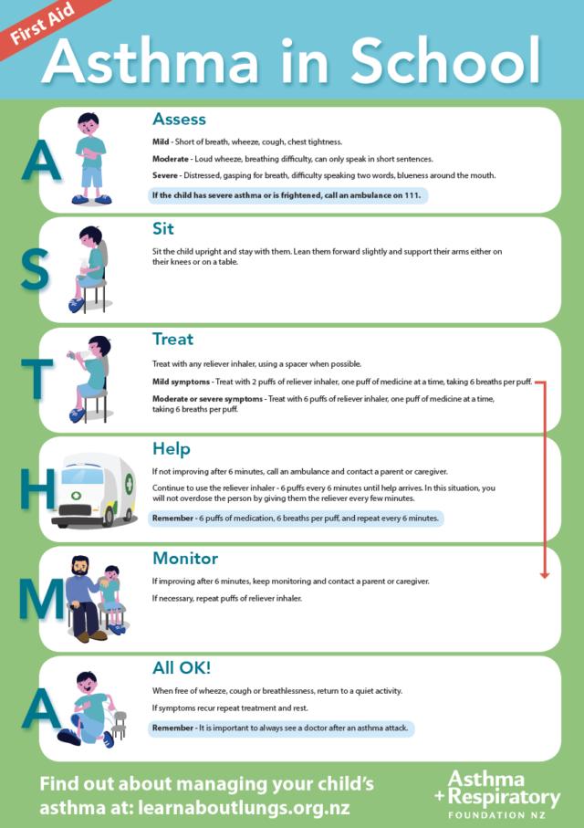 School Asthma First Aid