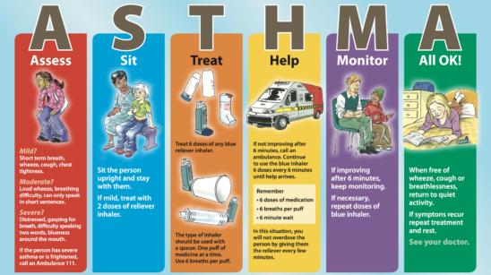 Asthma First Aid