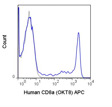 APC Anti-Human CD8a (OKT8)