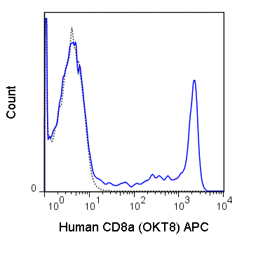 APC Anti-Human CD8a (OKT8)