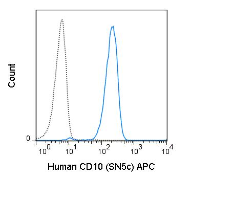 APC Anti-Human CD10 (SN5c)