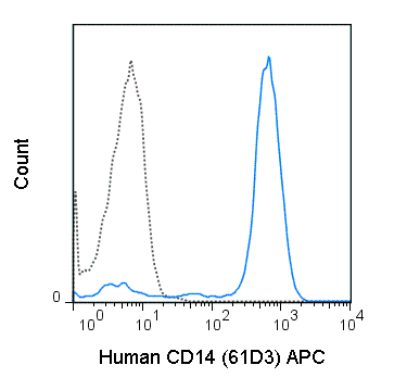 APC Anti-Human CD14 (61D3)