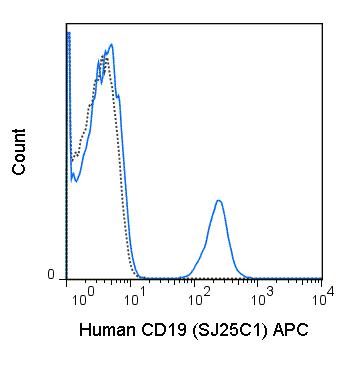 APC Anti-Human CD19 (SJ25C1)