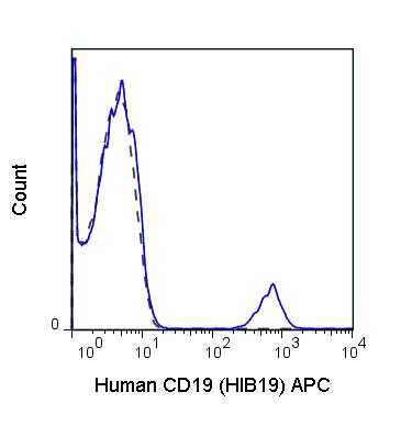APC Anti-Human CD19 (HIB19)