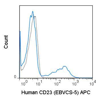 APC Anti-Human CD23 (EBVCS-5)