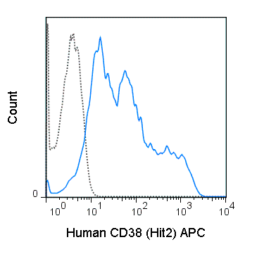 APC Anti-Human CD38 (HIT2)