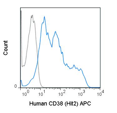 APC Anti-Human CD38 (HIT2)
