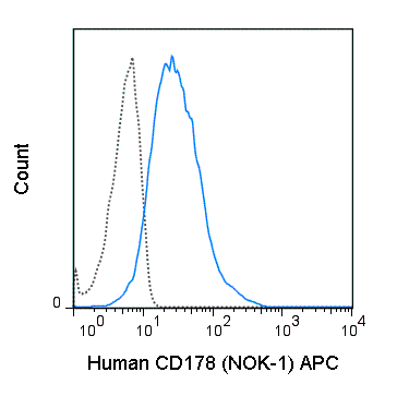 APC Anti-Human CD178 (Fas ligand) (NOK-1)