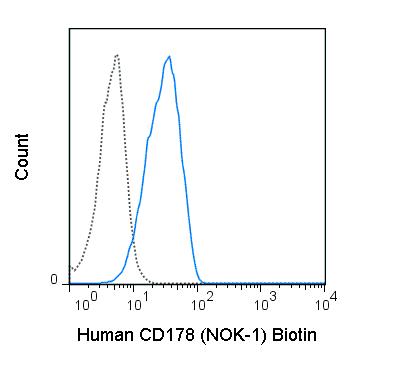 Biotin Anti-Human CD178 (Fas ligand) (NOK-1)