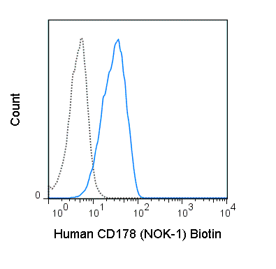Biotin Anti-Human CD178 (Fas ligand) (NOK-1)